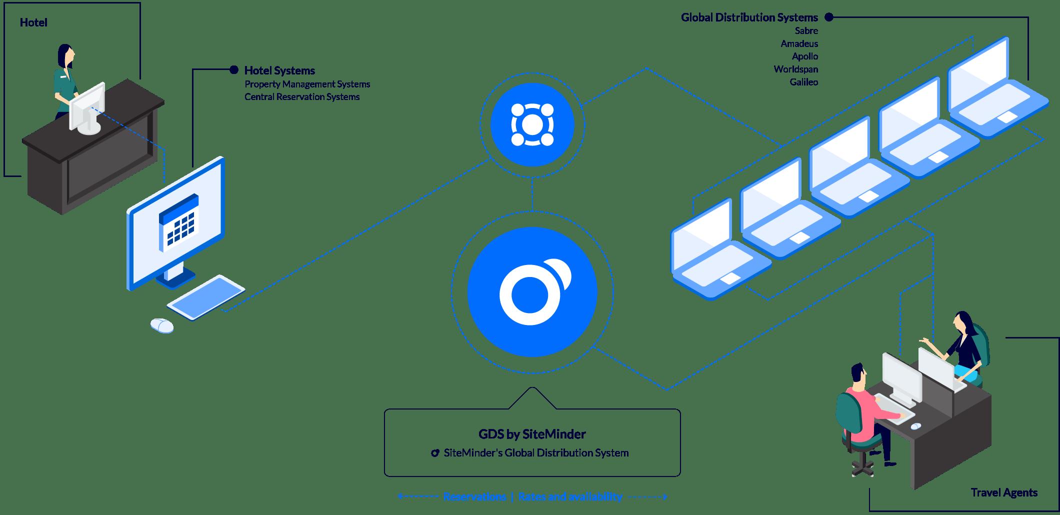 SiteMinder's Global Distribution System
