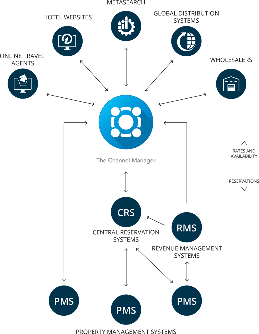 cm-integrations-diagram