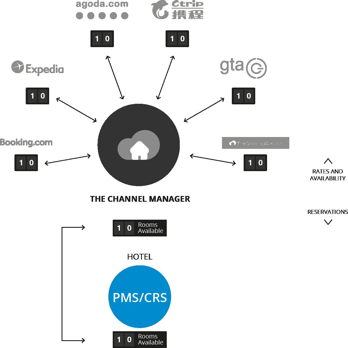 integrations-cm-e